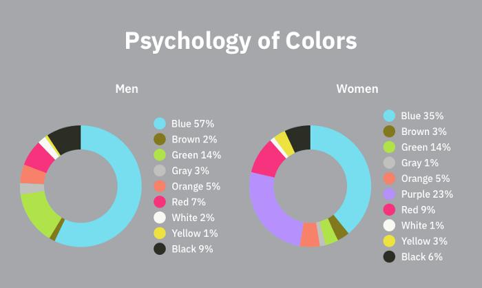 Psihologia Culorilor